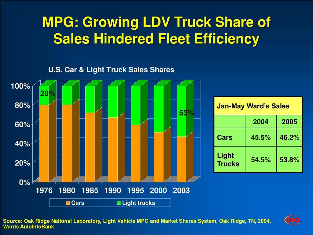 MPG: Growing LDV Truck Share of Sales Hindered Fleet Efficiency