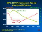 mpg ldv performance weight countered efficiency