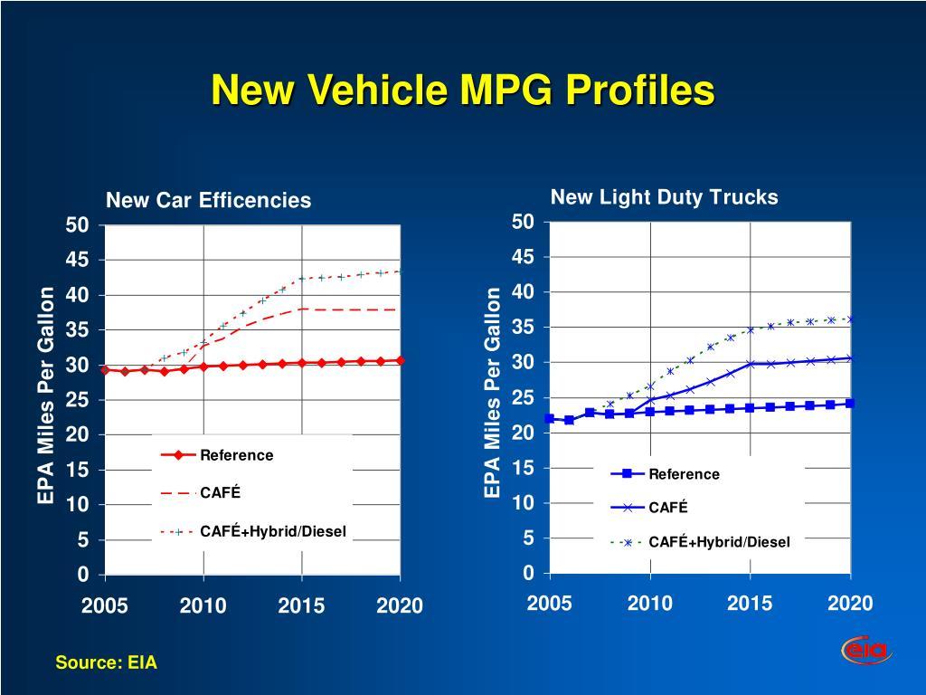 New Vehicle MPG Profiles