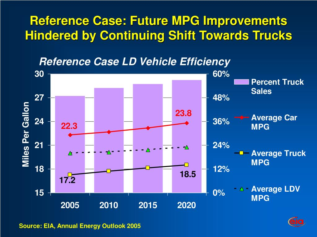 Reference Case: Future MPG Improvements Hindered by Continuing Shift Towards Trucks