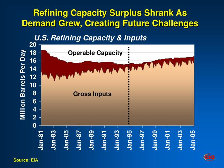 Refining capacity surplus shrank as demand grew creating future challenges