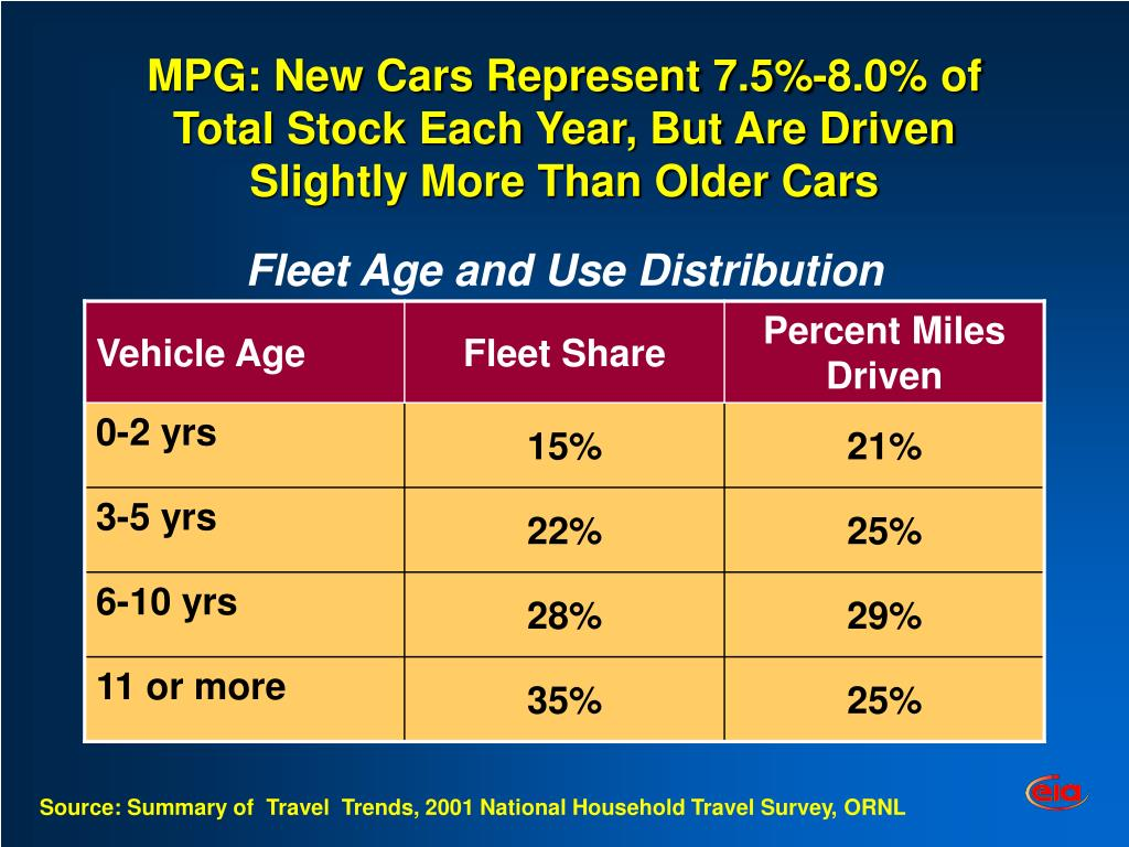 MPG: New Cars Represent 7.5%-8.0% of Total Stock Each Year, But Are Driven Slightly More Than Older Cars