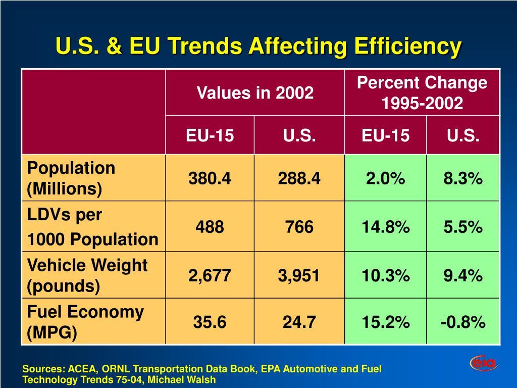U.S. & EU Trends Affecting Efficiency