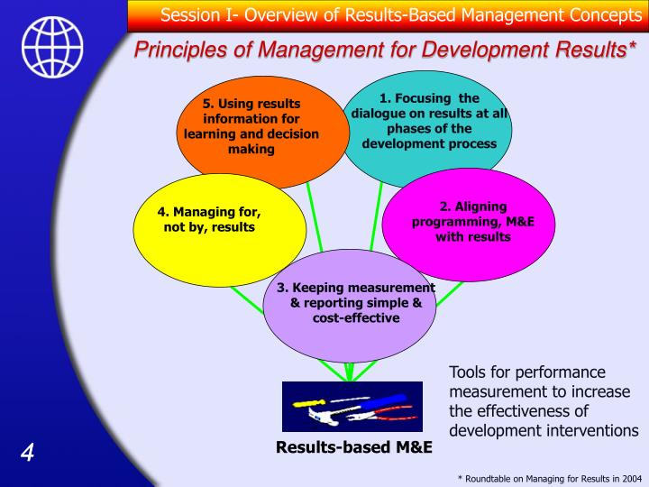 results based monitoring and evaluation Results-based monitoring goes beyond implementation monitoring in that it examines what changes are occurring in the real world schwartz, r, mayne, j (february, 2005) assuring the quality of evaluative information: theory and practice evaluation and program planning, 28(1), 1-14.