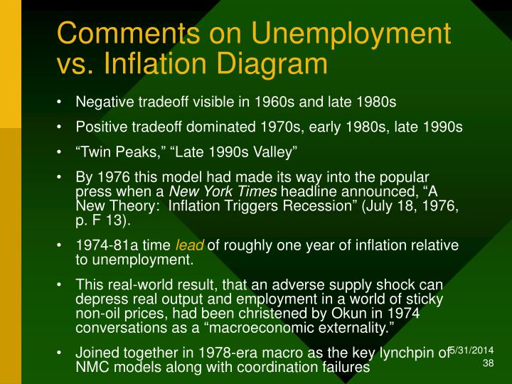 Comments on Unemployment vs. Inflation Diagram
