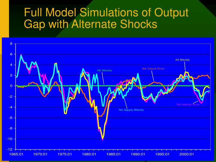 Full Model Simulations of Output Gap with Alternate Shocks