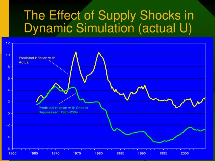 The Effect of Supply Shocks in Dynamic Simulation (actual U)