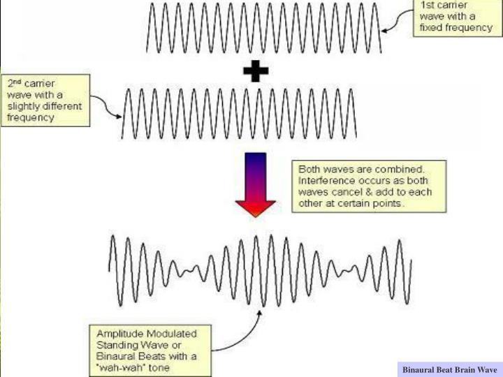 Binaural Beat Brain Wave
