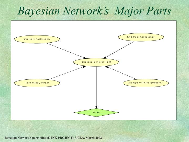 Bayesian Network's  Major Parts