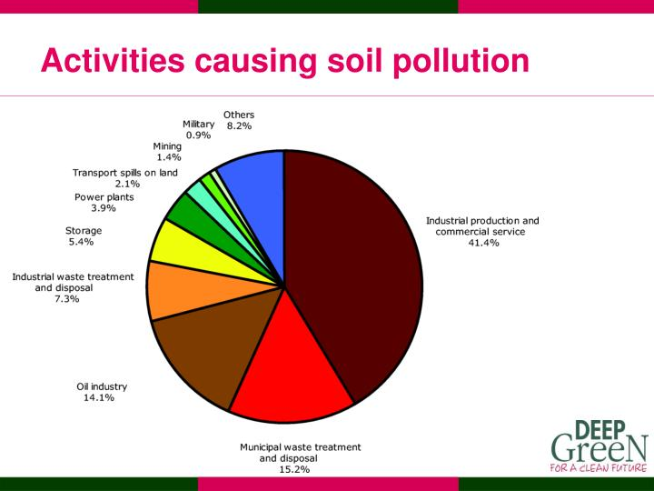 Activities causing soil pollution