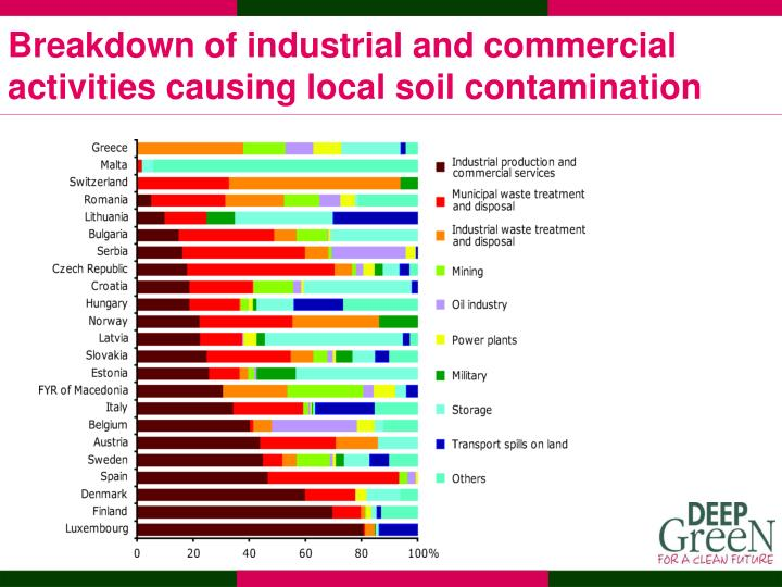 Breakdown of industrial and commercial activities causing local soil contamination