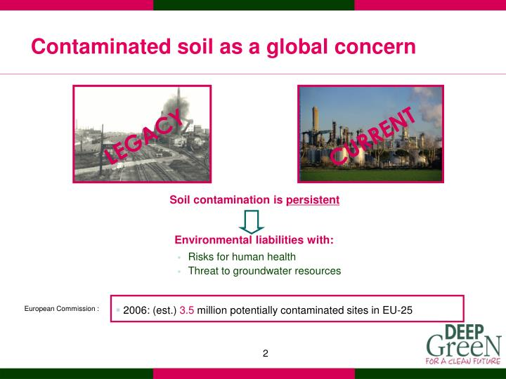 Contaminated soil as a global concern