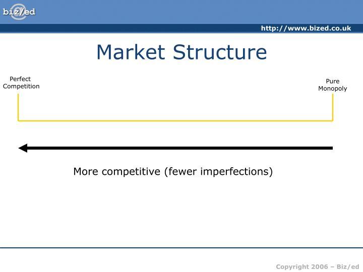 Market structure3