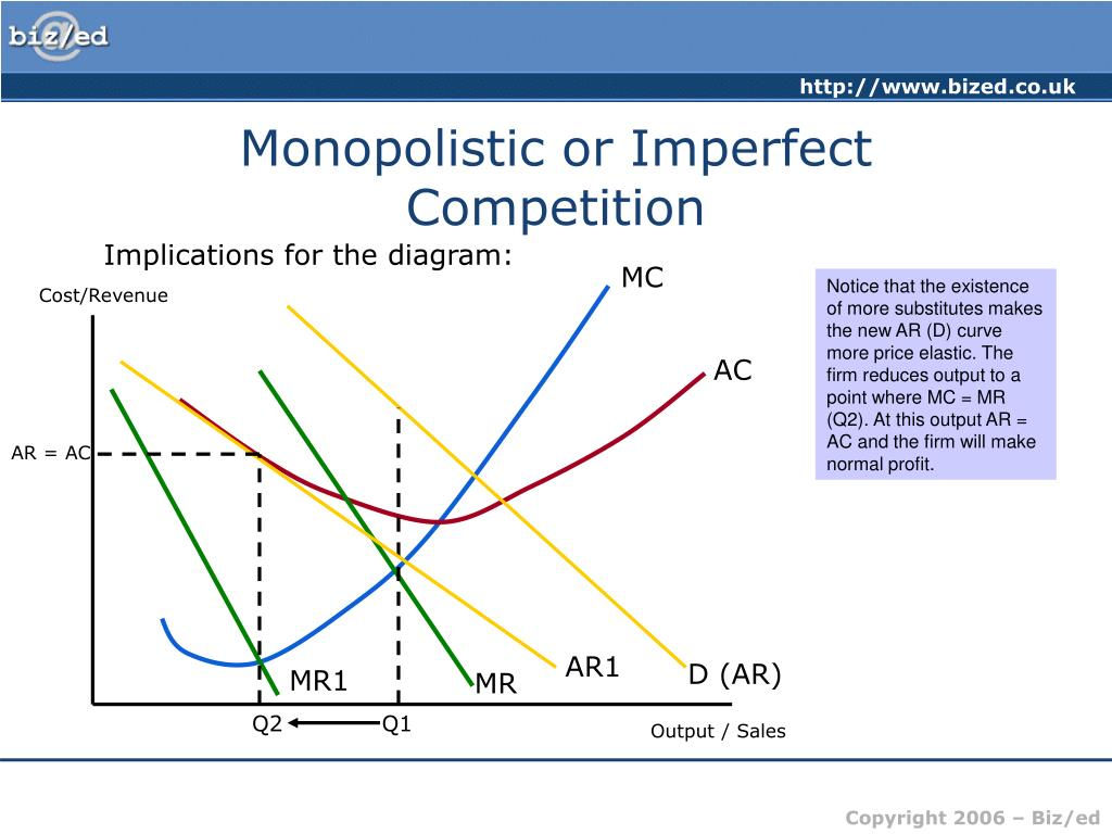 Monopolistic or Imperfect Competition