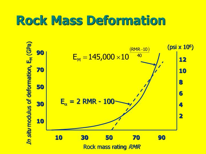 Rock Mass Deformation