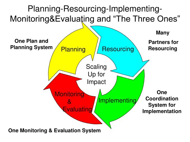 "Planning-Resourcing-Implementing-Monitoring&Evaluating and ""The Three Ones"""