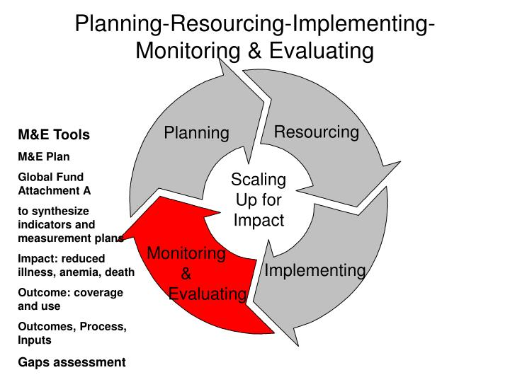 Planning-Resourcing-Implementing-Monitoring & Evaluating