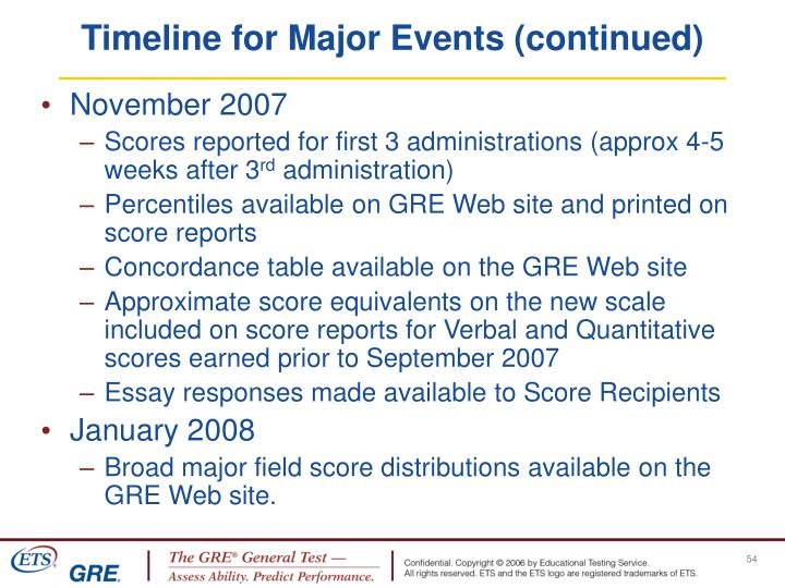 Timeline for Major Events (continued)