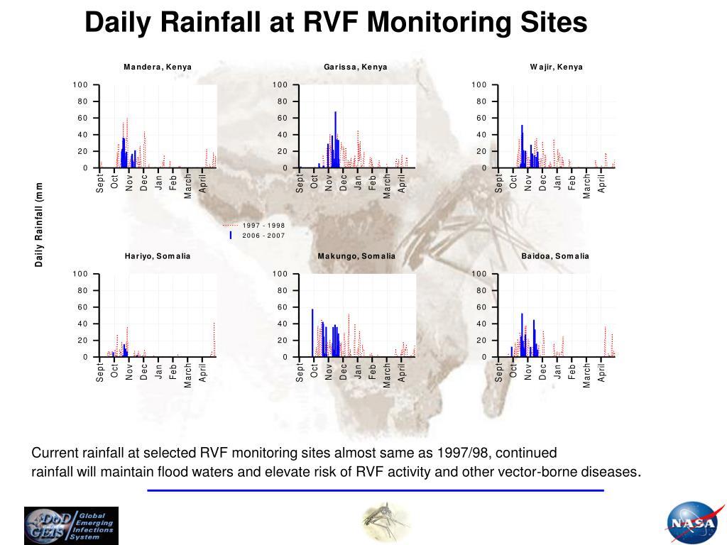 Daily Rainfall at RVF Monitoring Sites