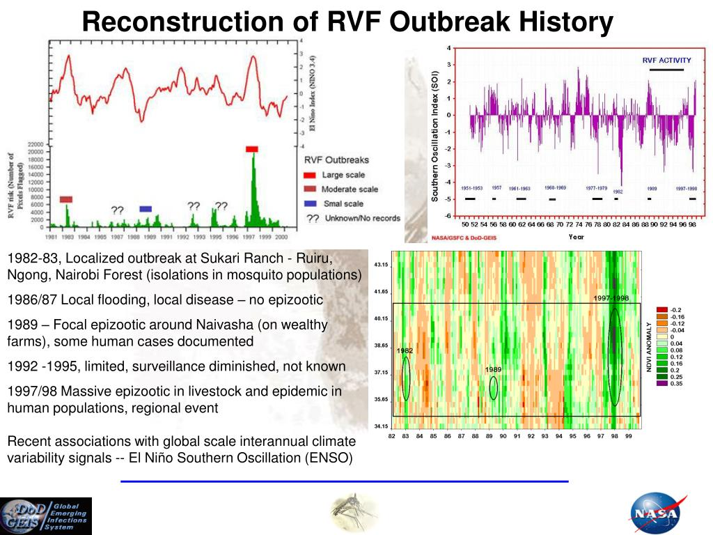 Reconstruction of RVF Outbreak History