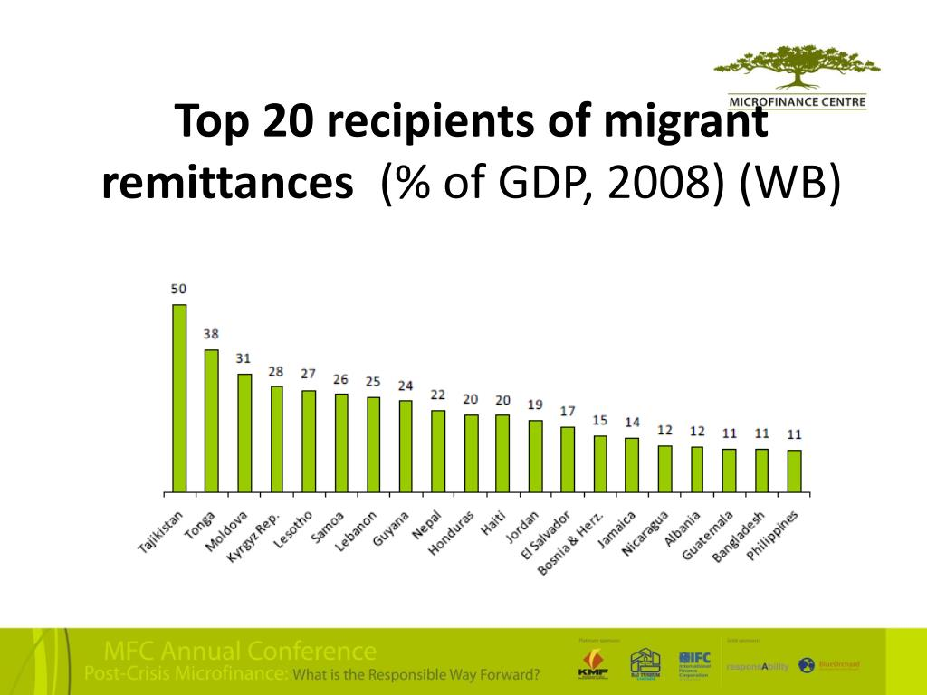 Top 20 recipients of migrant remittances