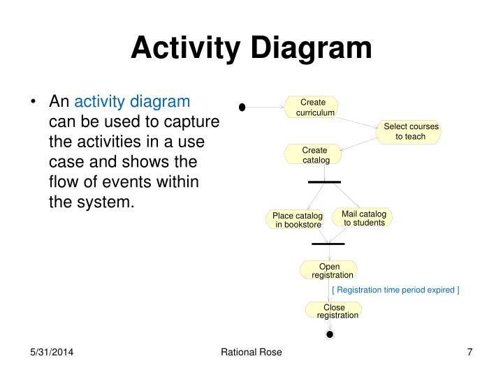 Ppt rational rose 2000 powerpoint presentation id505108 rational rose activity diagram an activity diagram can be used to capture the activities in a ccuart Choice Image
