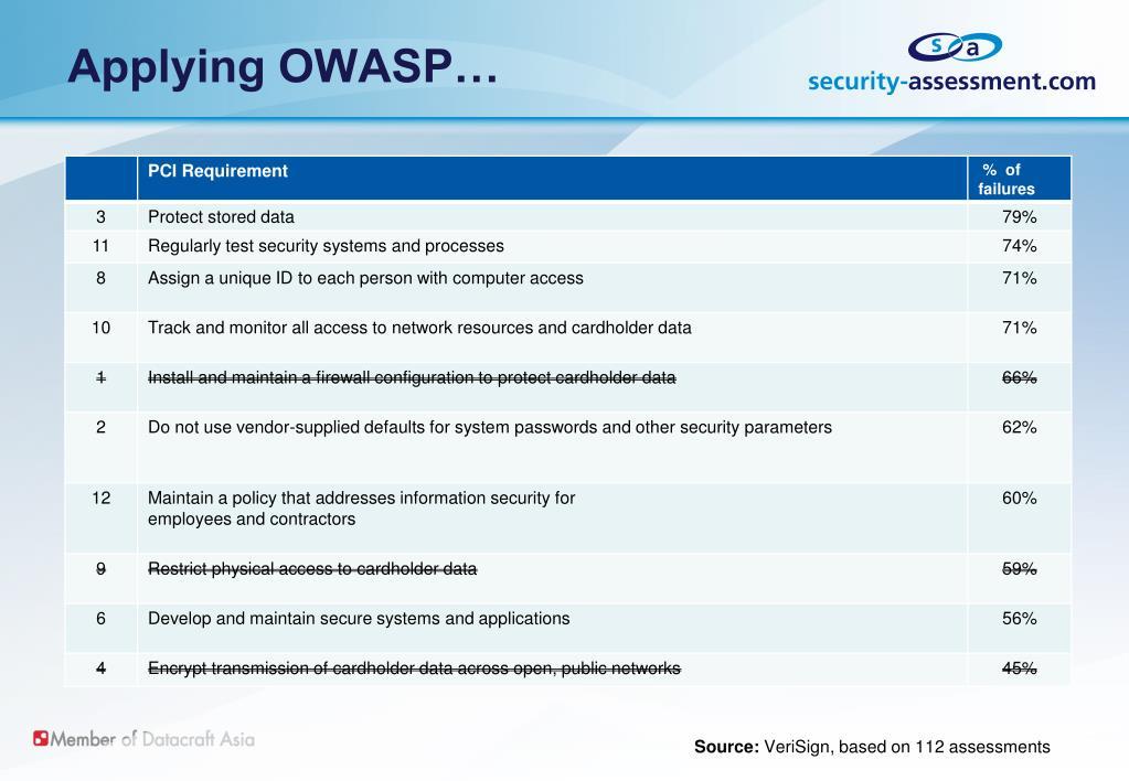Applying OWASP…