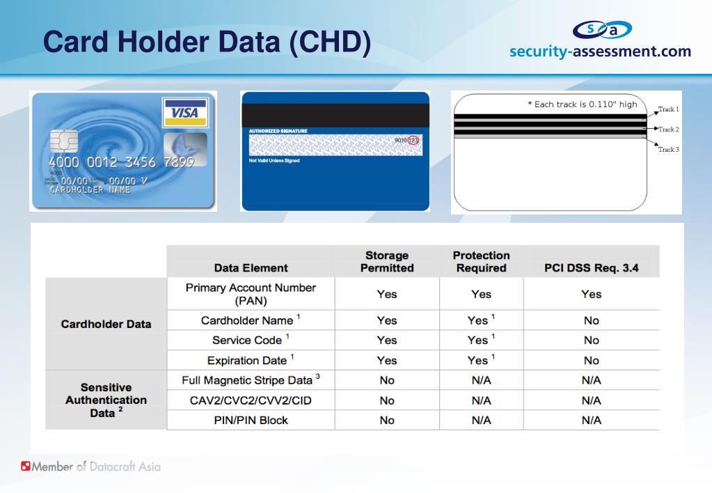 Card Holder Data (CHD)