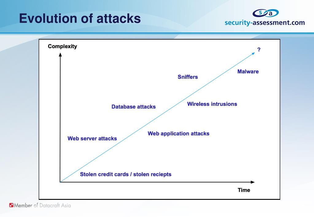 Evolution of attacks
