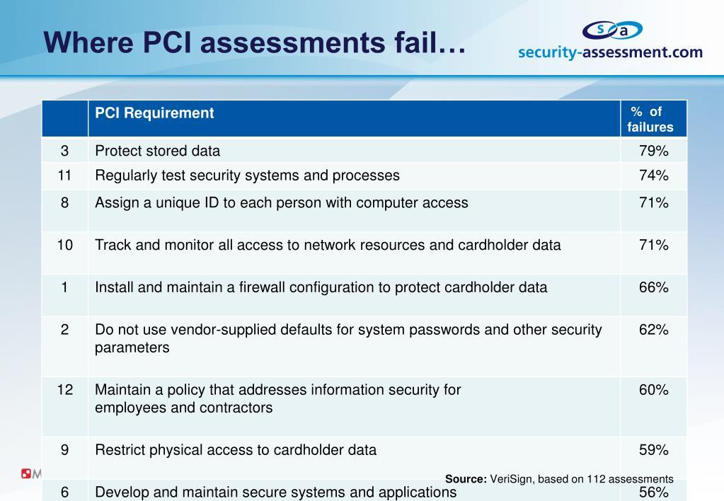 Where PCI assessments fail…
