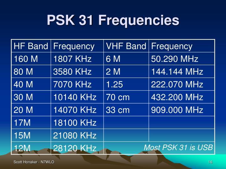 PSK 31 Frequencies