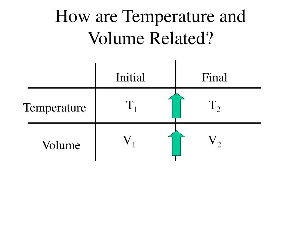 How are Temperature and Volume Related?