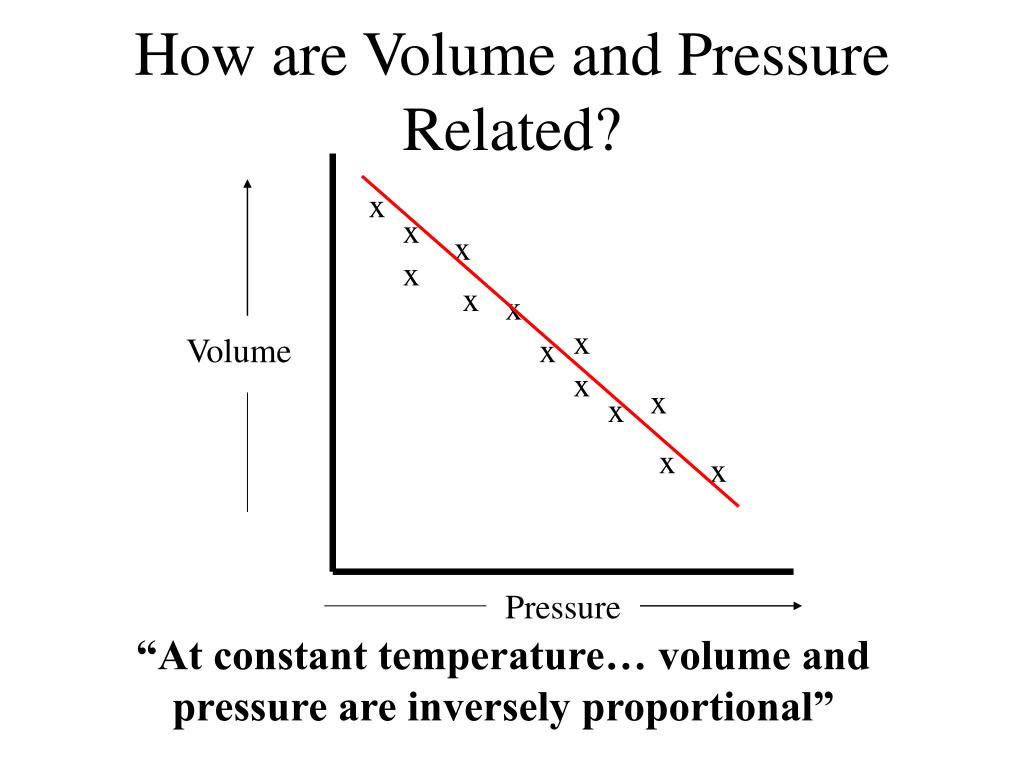 How are Volume and Pressure Related?