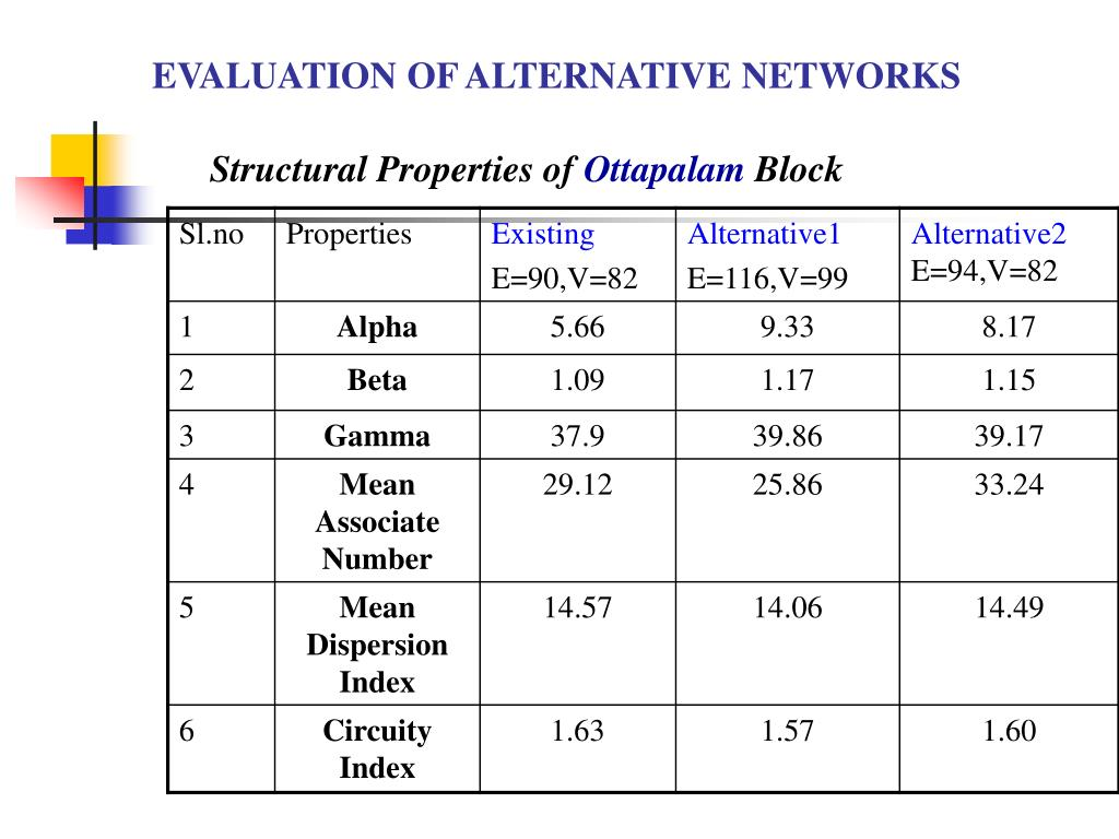 EVALUATION OF ALTERNATIVE NETWORKS