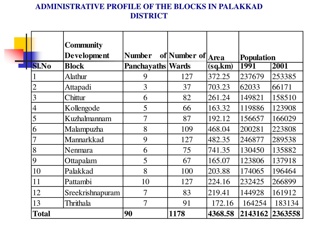 ADMINISTRATIVE PROFILE OF THE BLOCKS IN PALAKKAD DISTRICT