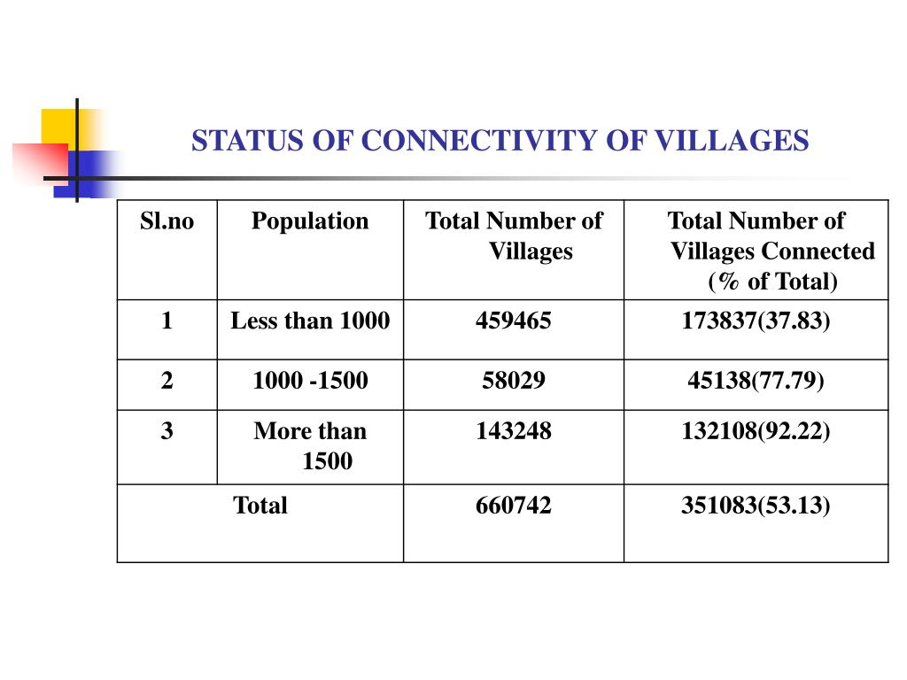 STATUS OF CONNECTIVITY OF VILLAGES