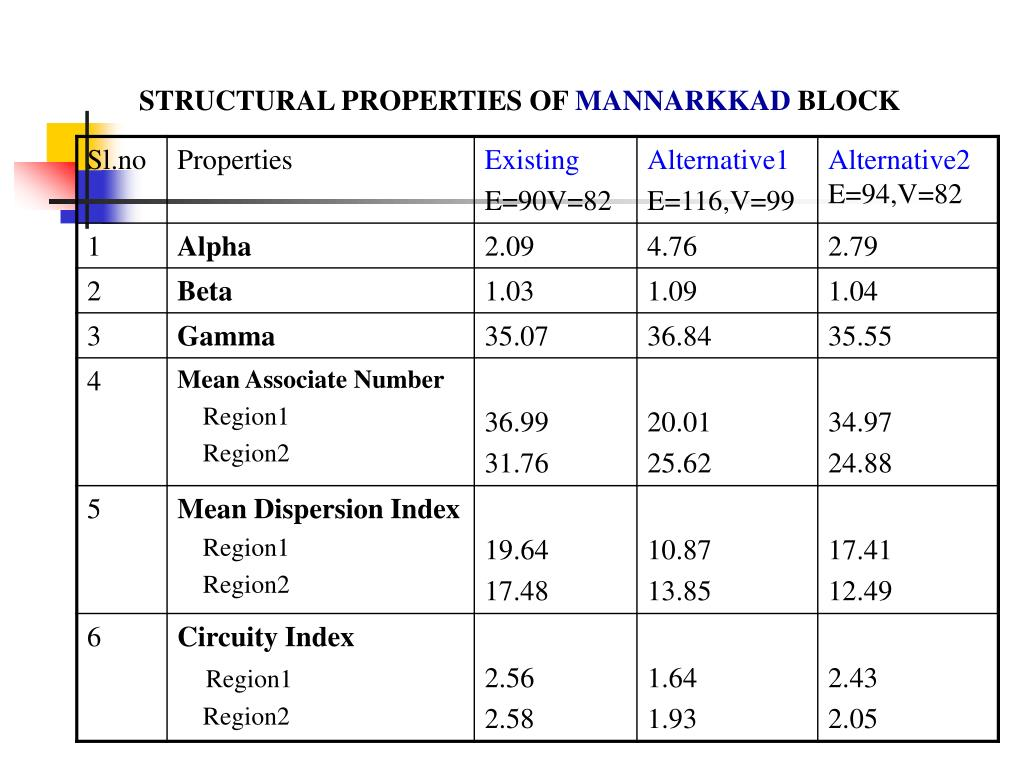 STRUCTURAL PROPERTIES OF