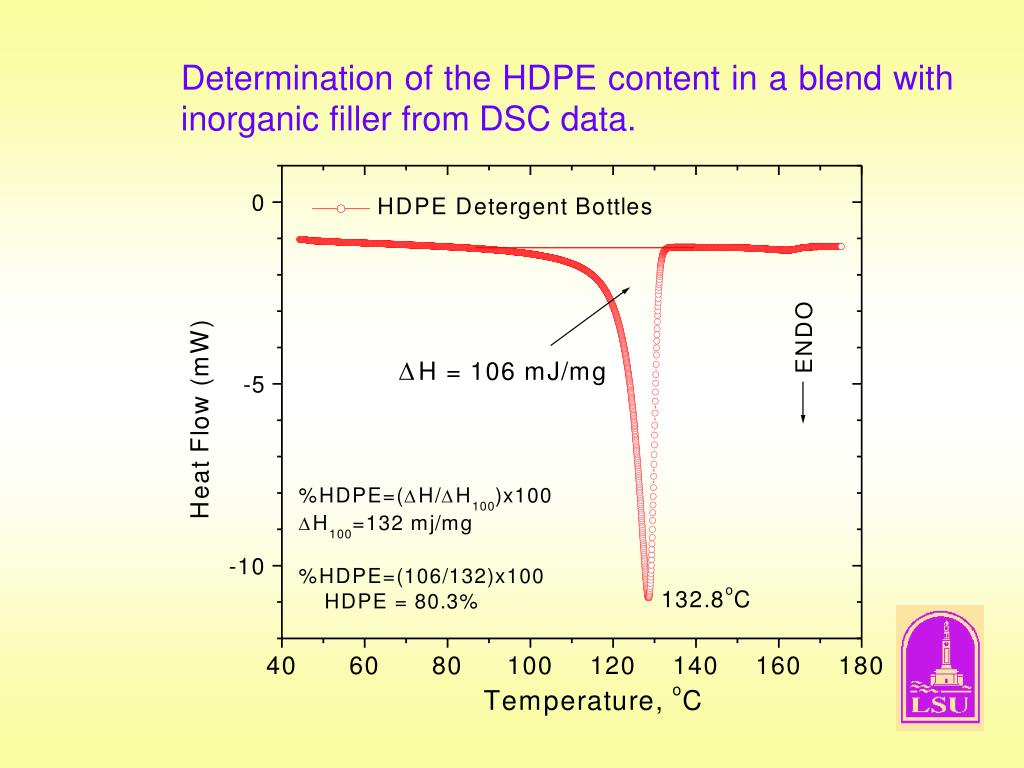 Determination of the HDPE content in a blend with inorganic filler from DSC data.