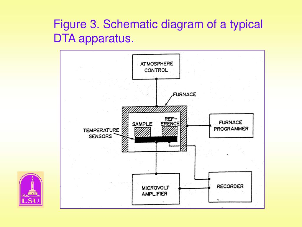 Figure 3. Schematic diagram of a typical DTA apparatus.