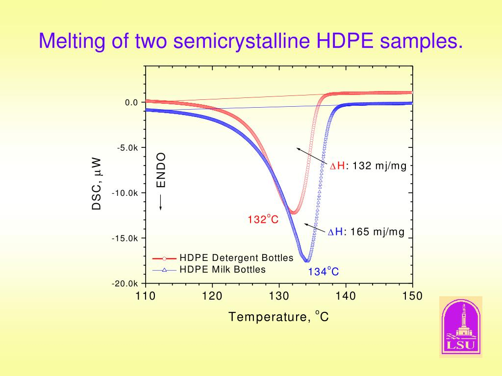 Melting of two semicrystalline HDPE samples.