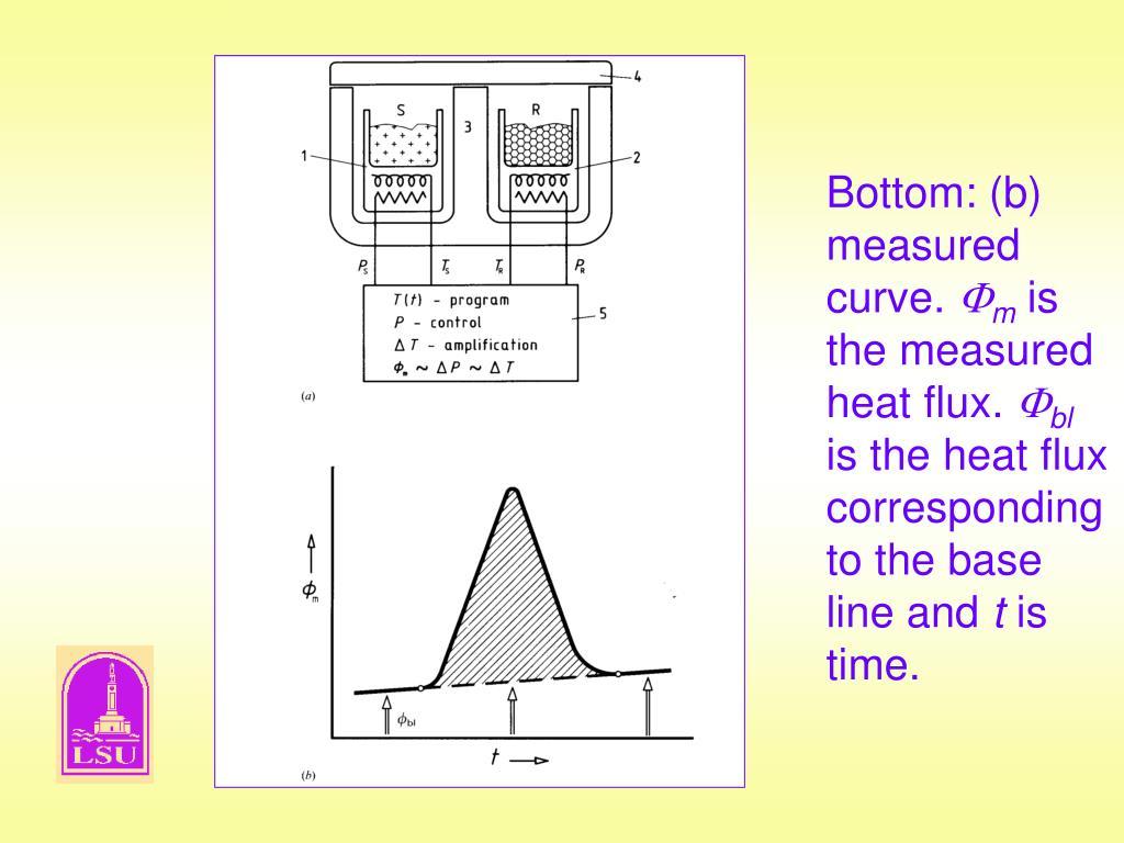Bottom: (b) measured curve.