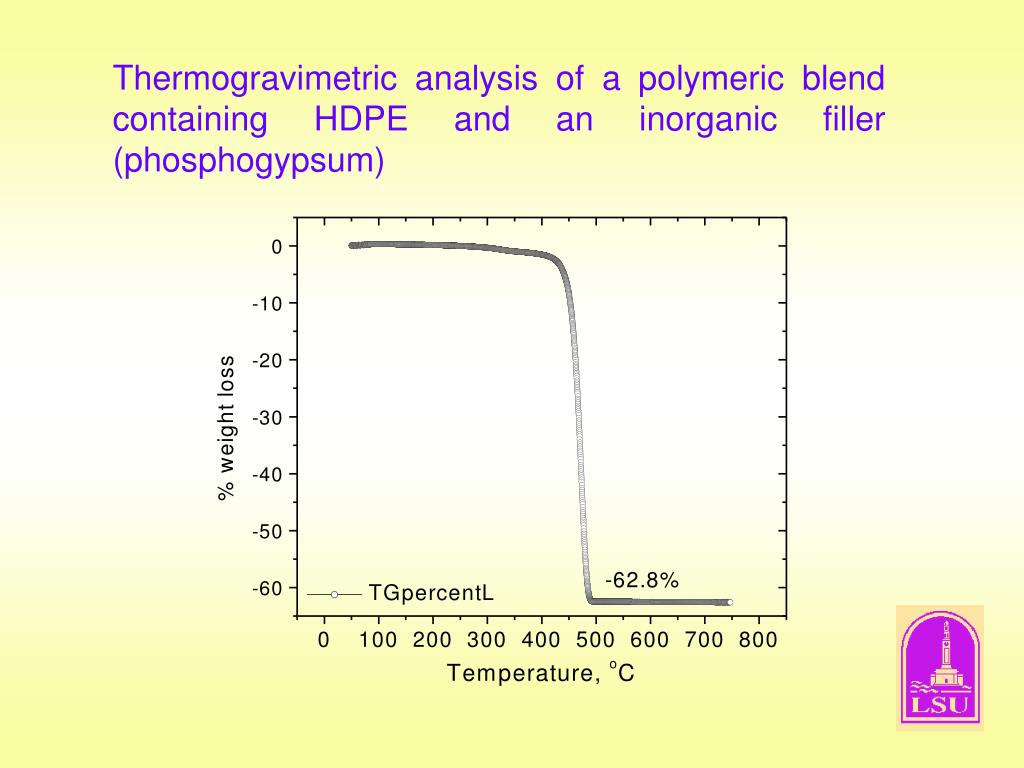 Thermogravimetric analysis of a polymeric blend containing HDPE and an inorganic filler (phosphogypsum)