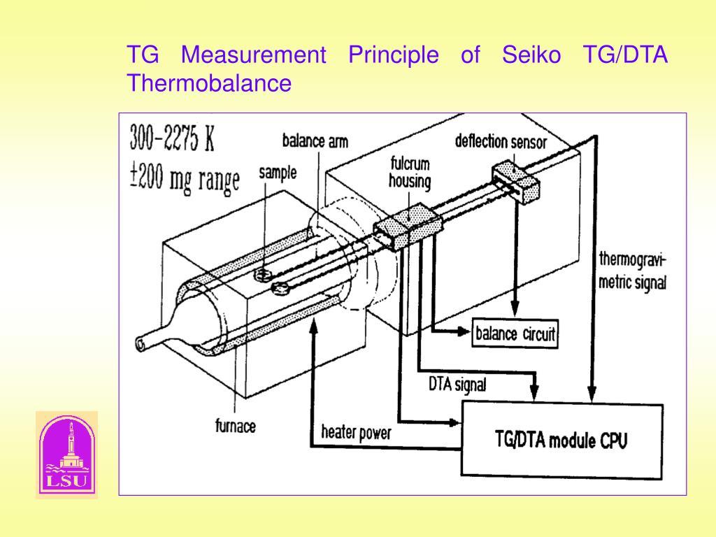 TG Measurement Principle of Seiko TG/DTA  Thermobalance