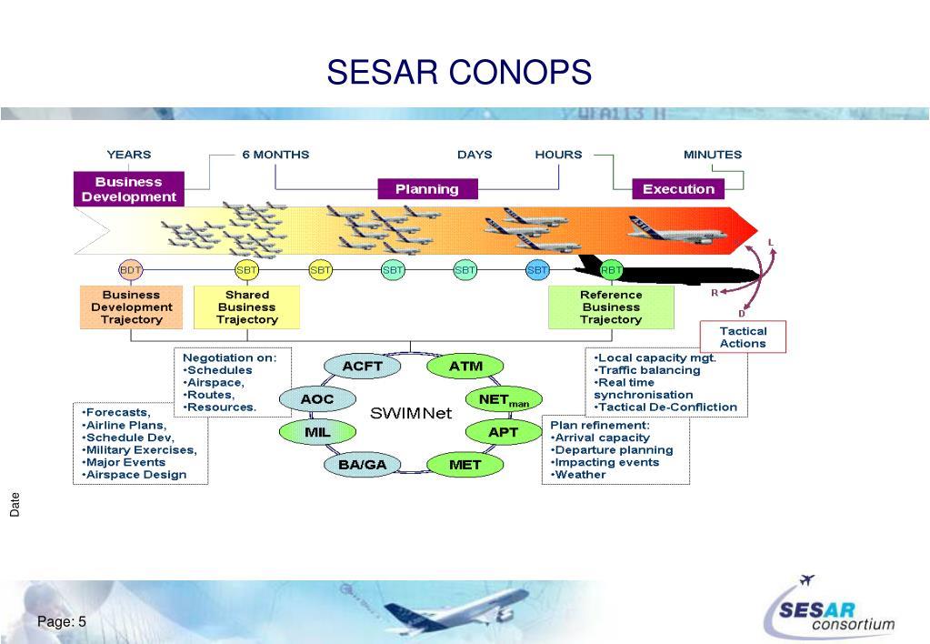 SESAR CONOPS