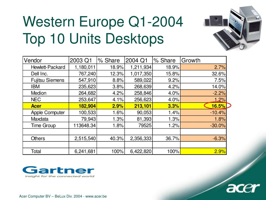 Western Europe Q1-2004