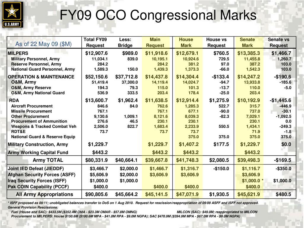 FY09 OCO Congressional Marks