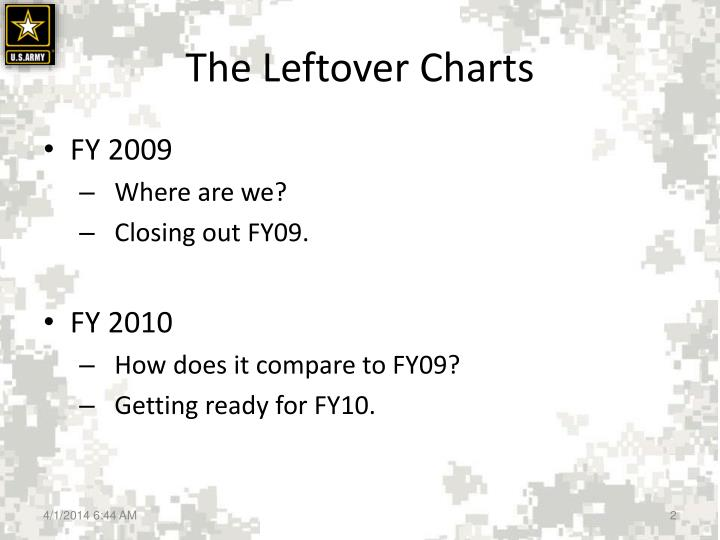 The leftover charts