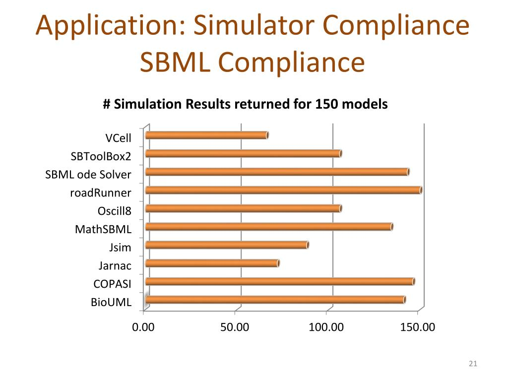 Application: Simulator Compliance