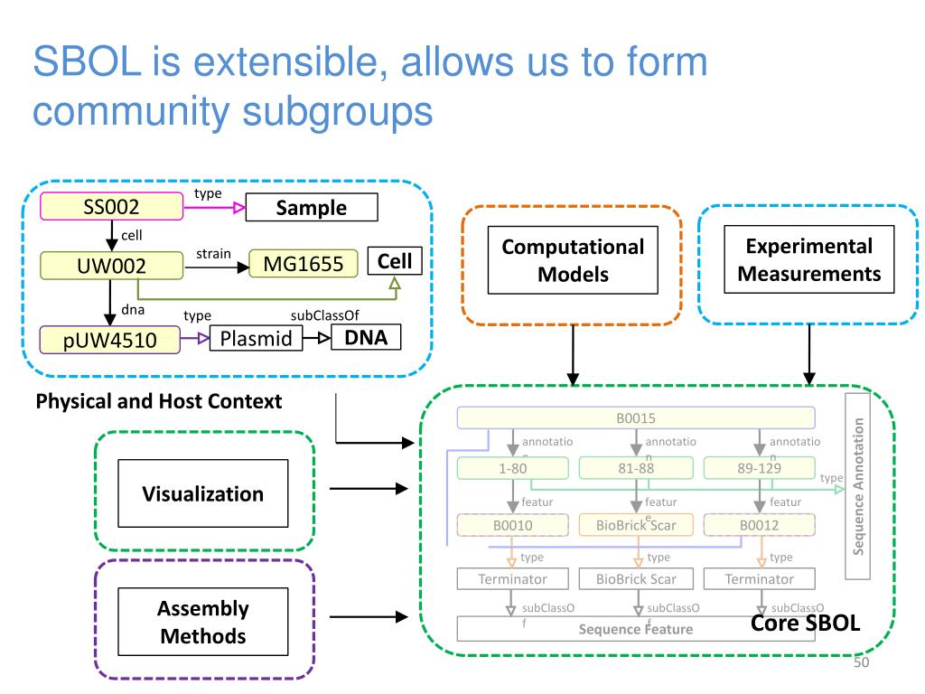 SBOL is extensible, allows us to form community subgroups