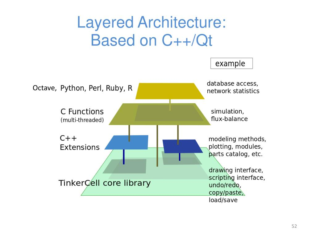 Layered Architecture: Based on C++/Qt
